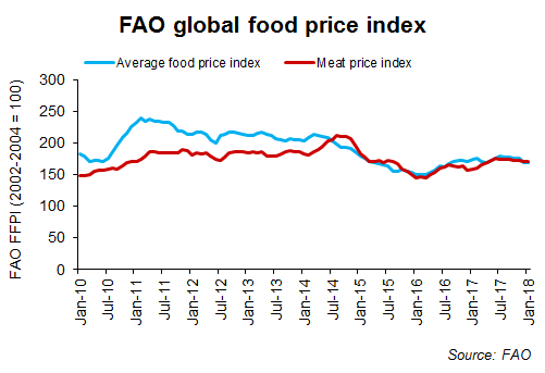6-fao-global-food-price-index-chart_1